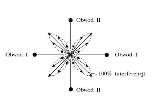 Statyczny prąd interferencyjny - Interdynamic ID-4C